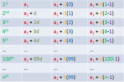 Deriving the formula of the arithmetic sequence for Table th nth